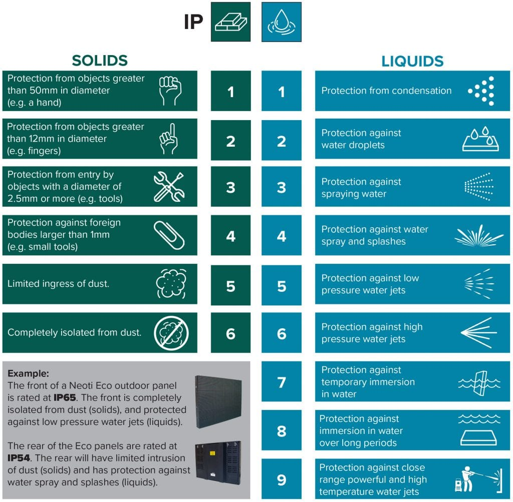 IP Ratings Explanation